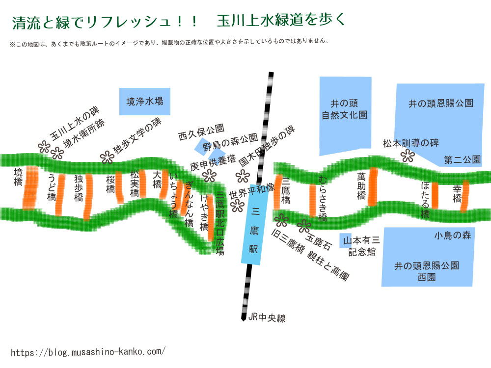玉川上水散策マップ